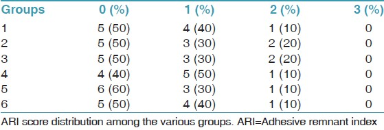 Table 2: ARI score distribution