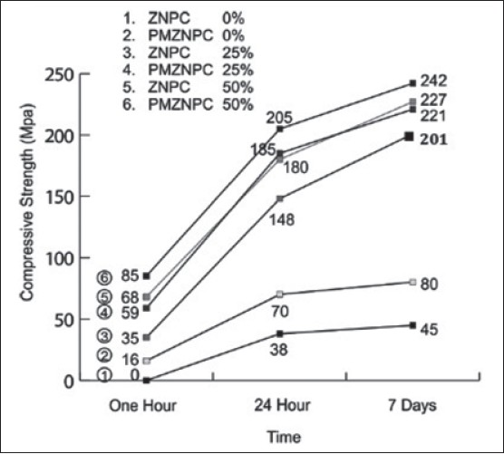 Portland Cement Concrete Ultimate Stress : A comparative evaluation of compressive strength