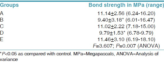 Table 1: Mean shear bond strength values of three different primers under natural saliva and saliva substitute