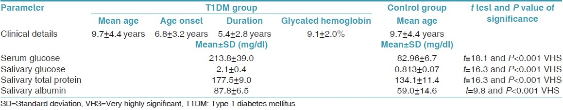 Table 1: Comparison of serum glucose, salivary glucose, total protein, and albumin among the T1DM and control group