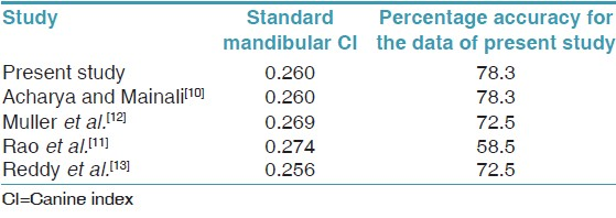Table 5: Percentage accuracy of gender determination for the present data using standard mandibular CI value derived from various studies