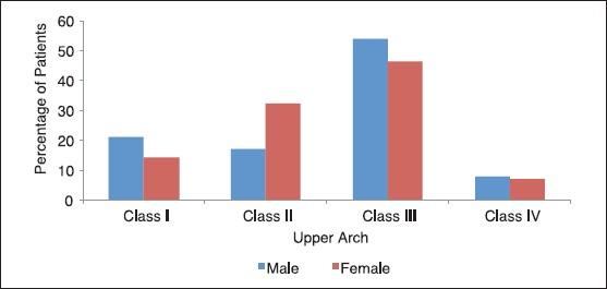 Association between socio-demographic variables and partial