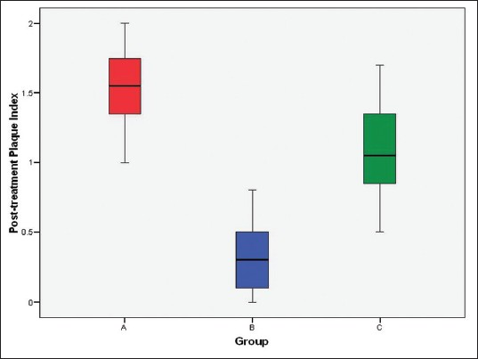 Figure 7: The interquartile ranges in box plot of postintervention plaque index in three groups