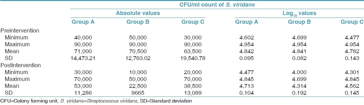 Table 3: Preintervention and postintervention <i>S. viridans</i> CFU/ml count in three groups