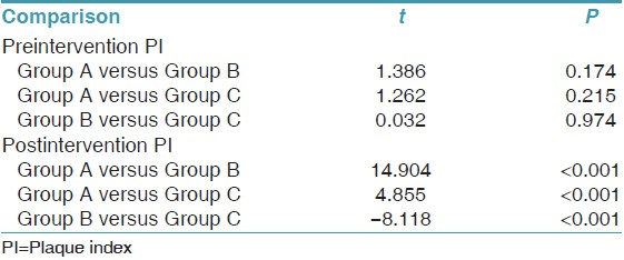 Table 8: Pairwise multiple comparisons of mean PI in three groups