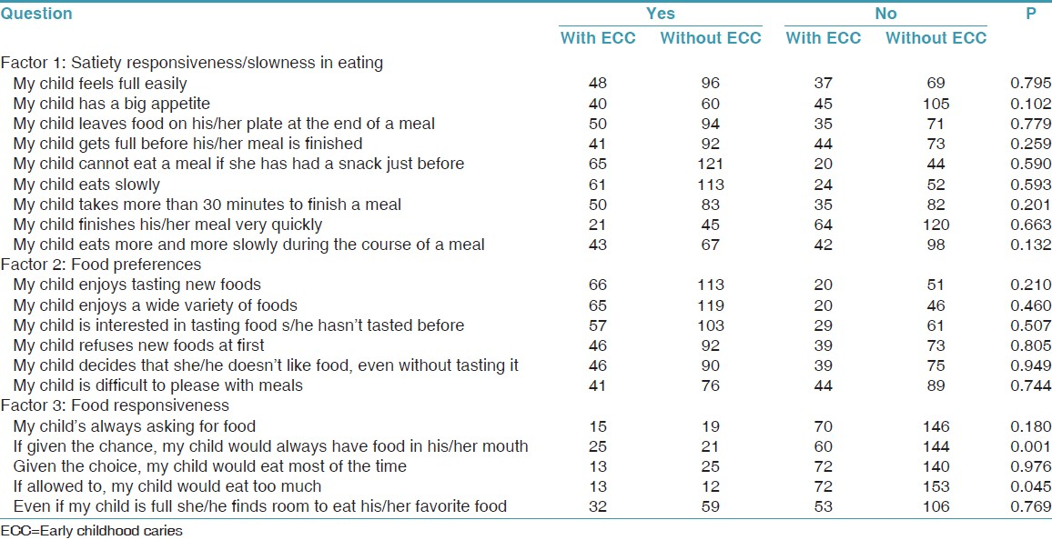 Table 3: Gender wise distribution of children with ECC