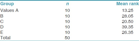 Table 1: The mean ranks obtained by using Kruskal-Wallis test