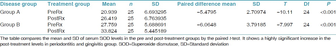 Table 2: Comparison of the pre and the post - serum SOD (U/mgHb) values in gingivitis and periodontitis using paired <i>t</i>-test
