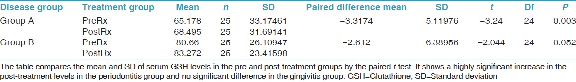 Table 3: Comparison of the pre and the post - serum GSH values (mg/L) in gingivitis and periodontitis using paired <i>t</i>-test