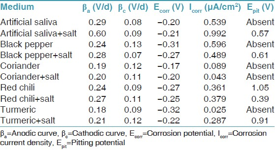 Table 3: Corrosion parameters of orthodontic brackets in artificial saliva containing extract of spices