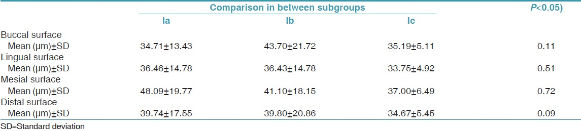 Table 3: Comparison of marginal fit in between the three margins of Group I showing the mean, SD and their significance values