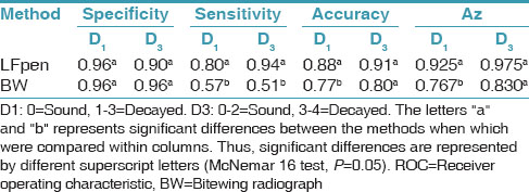 Table 2: Specificity, sensitivity, accuracy and area under the ROC curve (Az) of the methods at D1 and D3 thresholds in permanent teeth