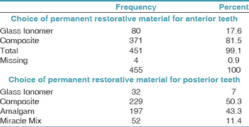 Table 17: Response to preferred post endodontic permanent restorative material in anterior and posterior teeth