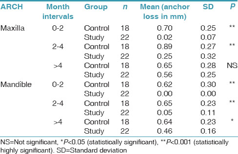 Table 2: Molar anchor loss in the maxilla and mandible compared between the study and the control group (mm)