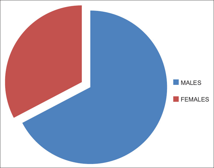 Figure 2: Prevalence of musculoskeletal disorders in males and females