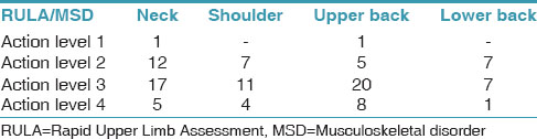 Table 2: The association between RULA score and MSD's