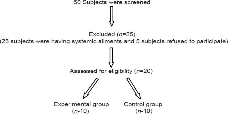 Figure 1: Flow chart of the study design