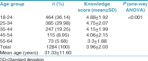Table 2: Means of knowledge score in various age groups