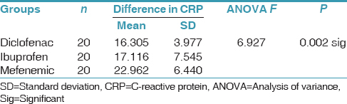Table 1: Comparison of difference in CRP levels immediate postoperative and 72 h later