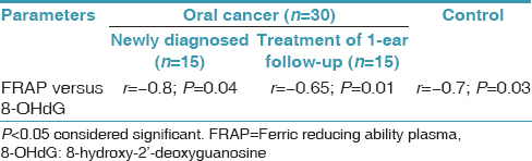 Table 4: Relationship between FRAP and 8-.OHdG in newly diagnosed oral cancer subjects