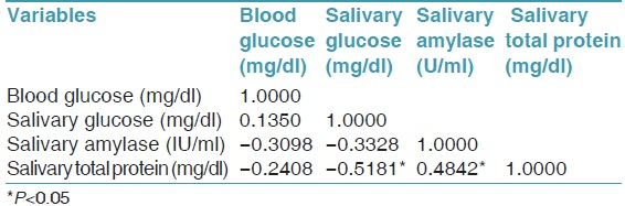 Table 5: Correlation coefficient among blood glucose (mg/dl), salivary glucose (mg/dl), salivary amylase (U/ml), and salivary total protein (mg/dl) in type 2 diabetes mellitus group by Karl Pearson's correlation coefficient