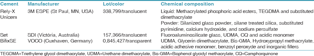 Table 1: Commercially available dental cements investigated in this study