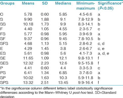 Table 2: Means, SD, medians, minimum, and maximum values for bond strength (MPa)