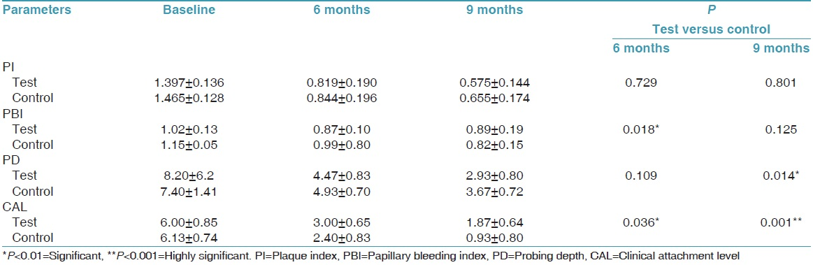 Table 1: Mean PI, PBI, PD and CAL scores at baseline, 6 months and 9 months