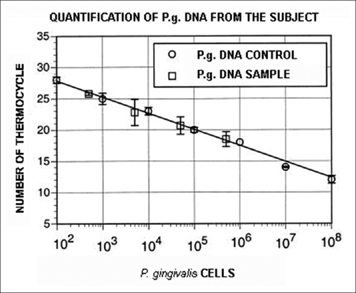 Figure 1: Quantification of <i>Porphyromonas gingivalis</i> DNA from the subject