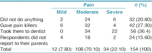 Table 5: Distribution of participants with dental pain according to their parent's response for mild-moderate and severe pain