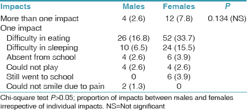 Table 7: Reporting of impacts experienced due to dental pain according to gender