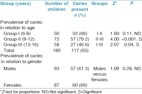 Table 4: Prevalence of caries in relation to age and gender