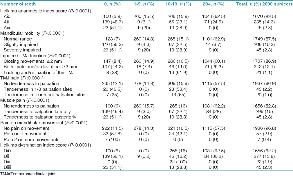 Table 2: Relationship between number of teeth and clinical signs and symptoms of temporomandibular disorders