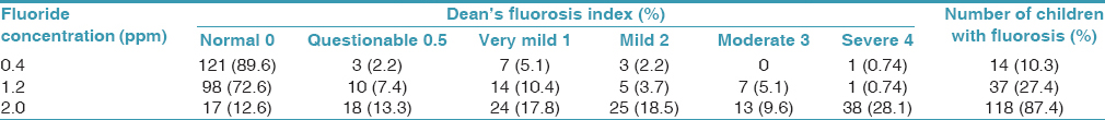 Table 2: Prevalence of dental fluorosis at varying levels of fluoride concentration in drinking water