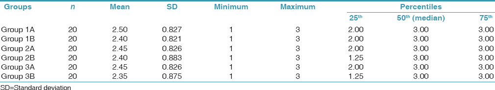 Table 4: Comparison of adhesive remnant index score in samples studied