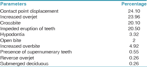 Table 4: Dental health component parameters