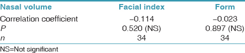 Table 3: Nasal airway volume and facial index