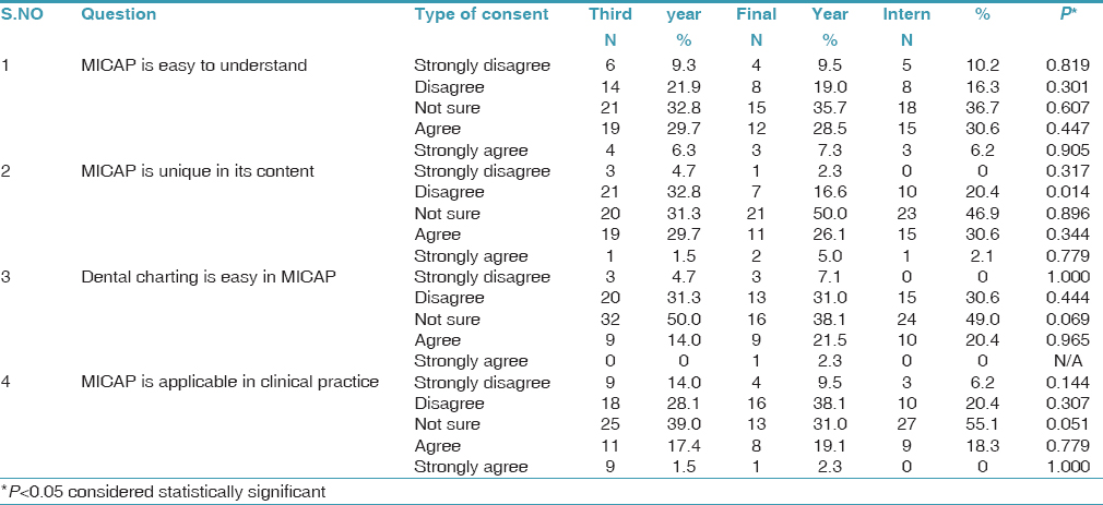 Table 2 Comparison Of Responses Between Third Year Final And Interns Regarding MICAP System