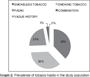 Prevalence of most commonly reported tobacco-associated
