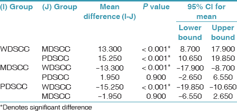 Table 7: Multiple comparison between different histological grades of oral squamous cell carcinoma