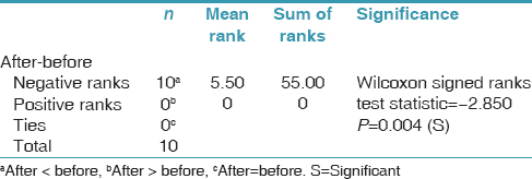 Table 2: Wilcoxon signed ranks test for comparing difference in halitosis scores before and after oil pulling with sesame oil