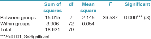 Table 4: One-way analysis of variance for comparing static frictional force