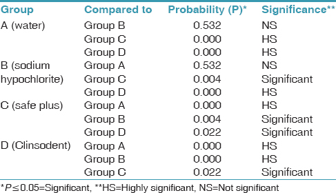 Table 4: Comparison of groups using Tukey test