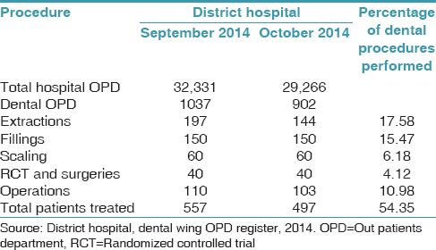 Provisioning of dental health in public hospitals: A case study of