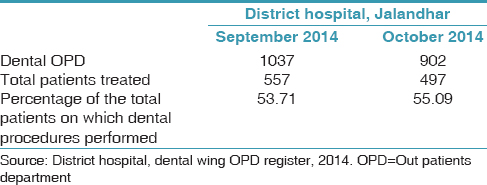 Table 2: Percentage of patients on which dental procedure performed in district hospital