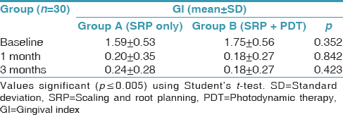 Table 3: Intergroup comparison of gingival index using Student's t-test