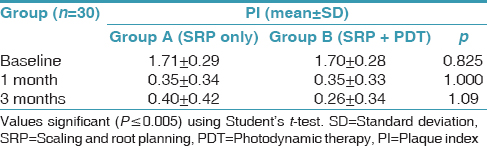Table 1: Intergroup comparison of plaque index using Student's <i>t</i>-test
