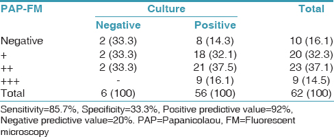 Table 4: Comparison of Papanicolaou-stained smears under fluorescent microscopy and culture