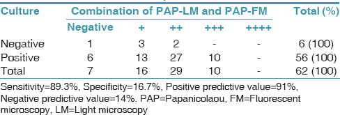 Table 5: Comparison of culture and combination of light and fluorescent results of Papanicolaou-stained smears