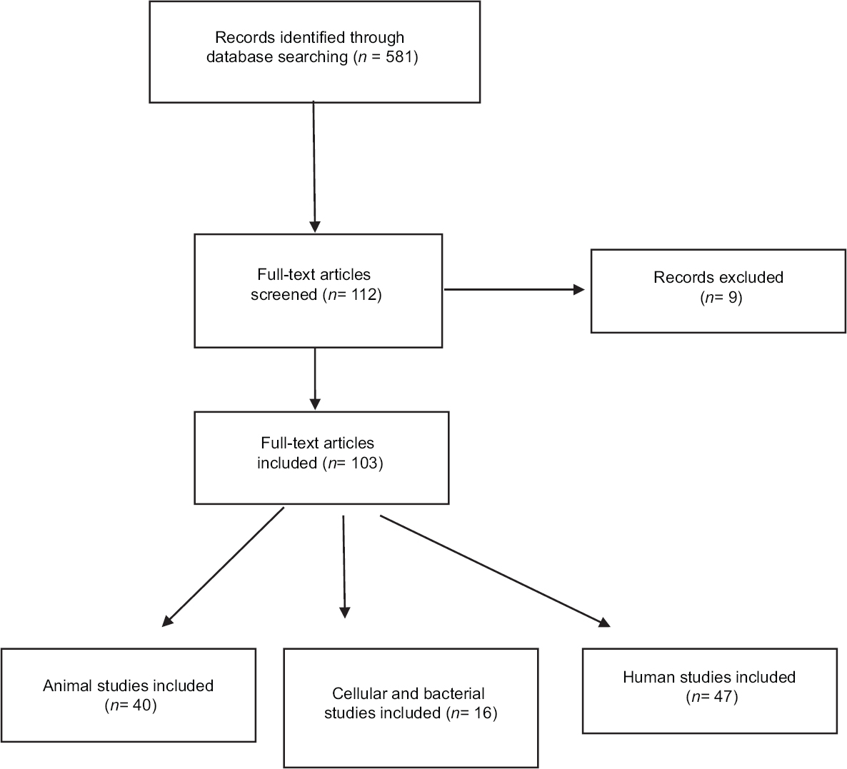 Figure�1: Flow chart presenting the screening of articles on anodized implant surface in MEDLINE and PubMed databases to be included in the review